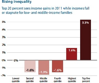 Income Inequality Increases