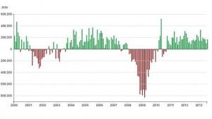 chart of job gains and losses