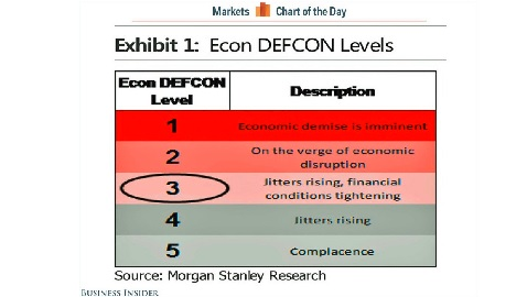 "Economy Is at ""DEFCOM 3"""