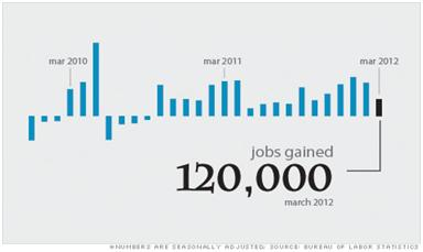 March Sees Addition of 192,000 Jobs