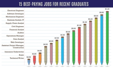 15 Best Paying Jobs For Recent Graduates infographic