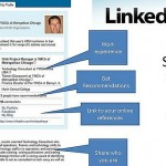 16 Steps to Make Your LinkedIn Profile Strong